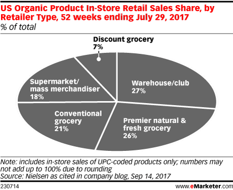 US Organic Product In-Store Retail Sales Share, by Retailer Type, 52 weeks ending July 29, 2017 (% of total)