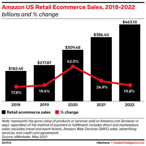 Amazon US Retail Ecommerce Sales, 2018-2022 (billions and % change)