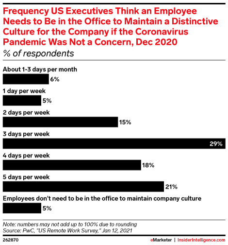 Frequency US Executives Think an Employee Needs to Be in the Office to Maintain a Distinctive Culture for the Company if the Coronavirus Pandemic Was Not a Concern, Dec 2020 (% of respondents)