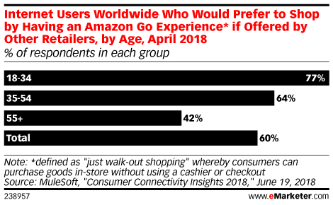 Internet Users Worldwide Who Would Prefer to Shop by Having an Amazon Go Experience* if Offered by Other Retailers, by Age, April 2018 (% of respondents in each group)