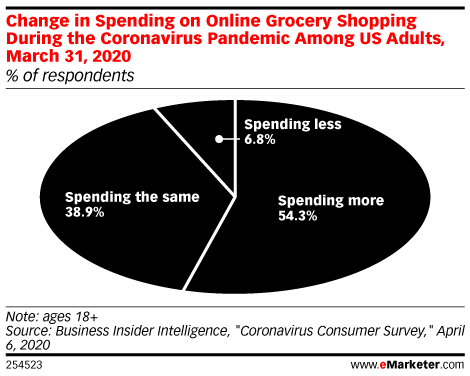 Change in Spending on Online Grocery Shopping During the Coronavirus Pandemic Among US Digital Grocery Buyers, March 31, 2020 (% of respondents)