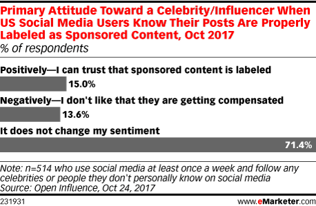 Primary Attitude Toward a Celebrity/Influencer When US Social Media Users Know Their Posts Are Properly Labeled as Sponsored Content, Oct 2017 (% of respondents)