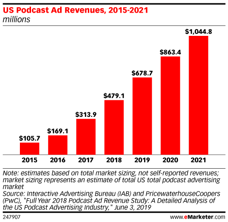 US Podcast Ad Revenues, 2015-2021 (millions)