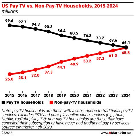 US Pay TV vs. Non-Pay-TV Households, 2015-2024 (millions)