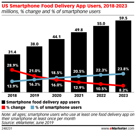 US Smartphone Food Delivery App Users, 2018-2023 (millions, % change and % of smartphone users)