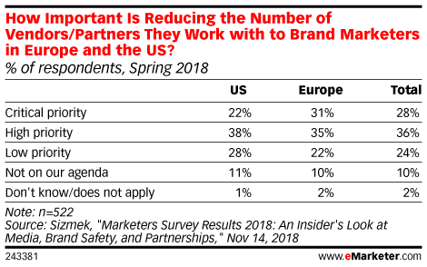 How Important Is Reducing the Number of Vendors/Partners They Work with to Brand Marketers in Europe and the US? (% of respondents, Spring 2018)