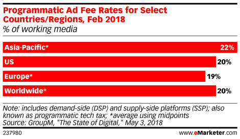 Programmatic Ad Fee Rates for Select Countries/Regions, Feb 2018 (% of working media)