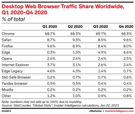 Desktop Web Browser Traffic Share Worldwide, Q1 2020-Q4 2020 (% of total)