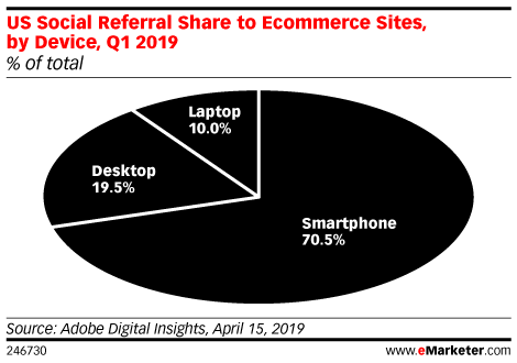 US Social Referral Share to Ecommerce Sites, by Device, Q1 2019 (% of total)