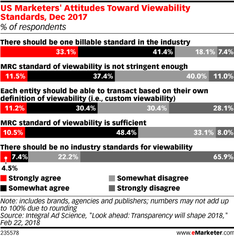 US Marketers' Attitudes Toward Viewability Standards, Dec 2017 (% of respondents)