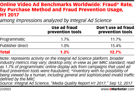 Online Video Ad Benchmarks Worldwide: Fraud* Rate, by Purchase Method and Fraud Prevention Usage, H1 2017 (among impressions analyzed by Integral Ad Science)