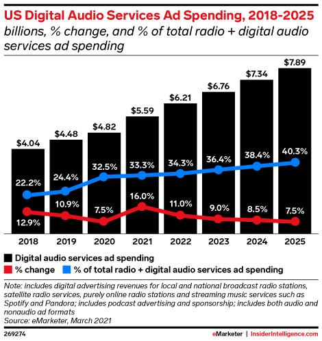 US Digital Audio Services Ad Spending, 2018-2025 (billions, % change, and % of total radio + digital audio services ad spending)