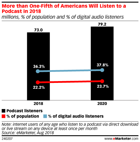 More than One-Fifth of Americans Will Listen to a Podcast in 2018 (millions, % of population and % of digital audio listeners)