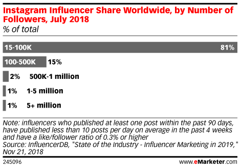 Instagram Influencer Share Worldwide, by Number of Followers, July 2018 (% of total)