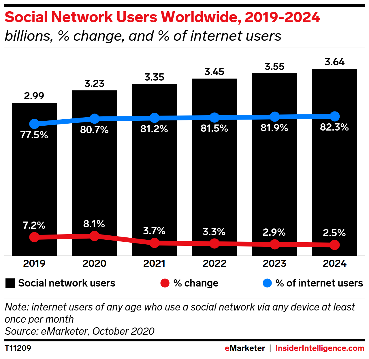 Social Network Users Worldwide, 2019-2024 (billions, % change, and % of internet users)