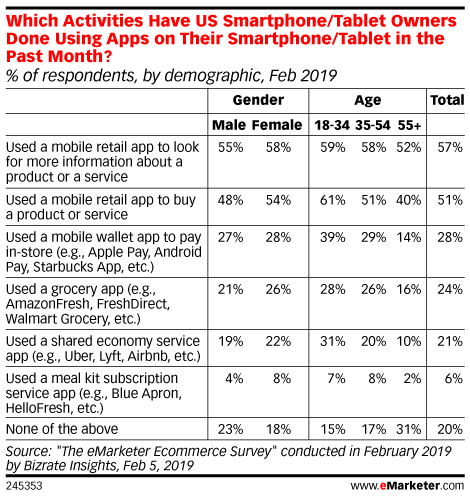 Which Activities Have US Smartphone/Tablet Owners Done Using Apps on Their Smartphone/Tablet in the Past Month? (% of respondents, by demographic, Feb 2019)