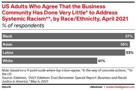 US Adults Who Agree That the Business Community Has Done Very Little* to Address Systemic Racism**, by Race/Ethnicity, April 2021 (% of respondents)