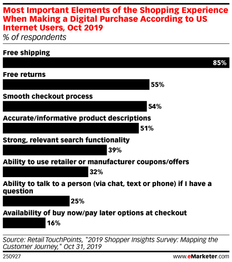 Most Important Elements of the Shopping Experience When Making a Digital Purchase According to US Internet Users, Oct 2019 (% of respondents)