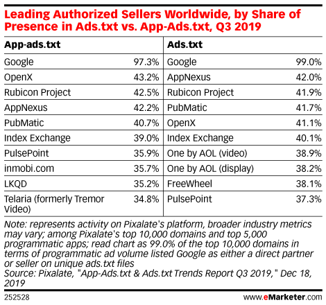 Leading Authorized Sellers Worldwide, by Share of Presence in Ads.txt vs. App-Ads.txt, Q3 2019
