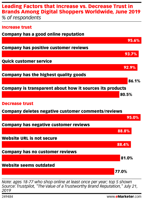 Leading Factors that Increase vs. Decrease Trust in Brands Among Digital Shoppers Worldwide, June 2019 (% of respondents)