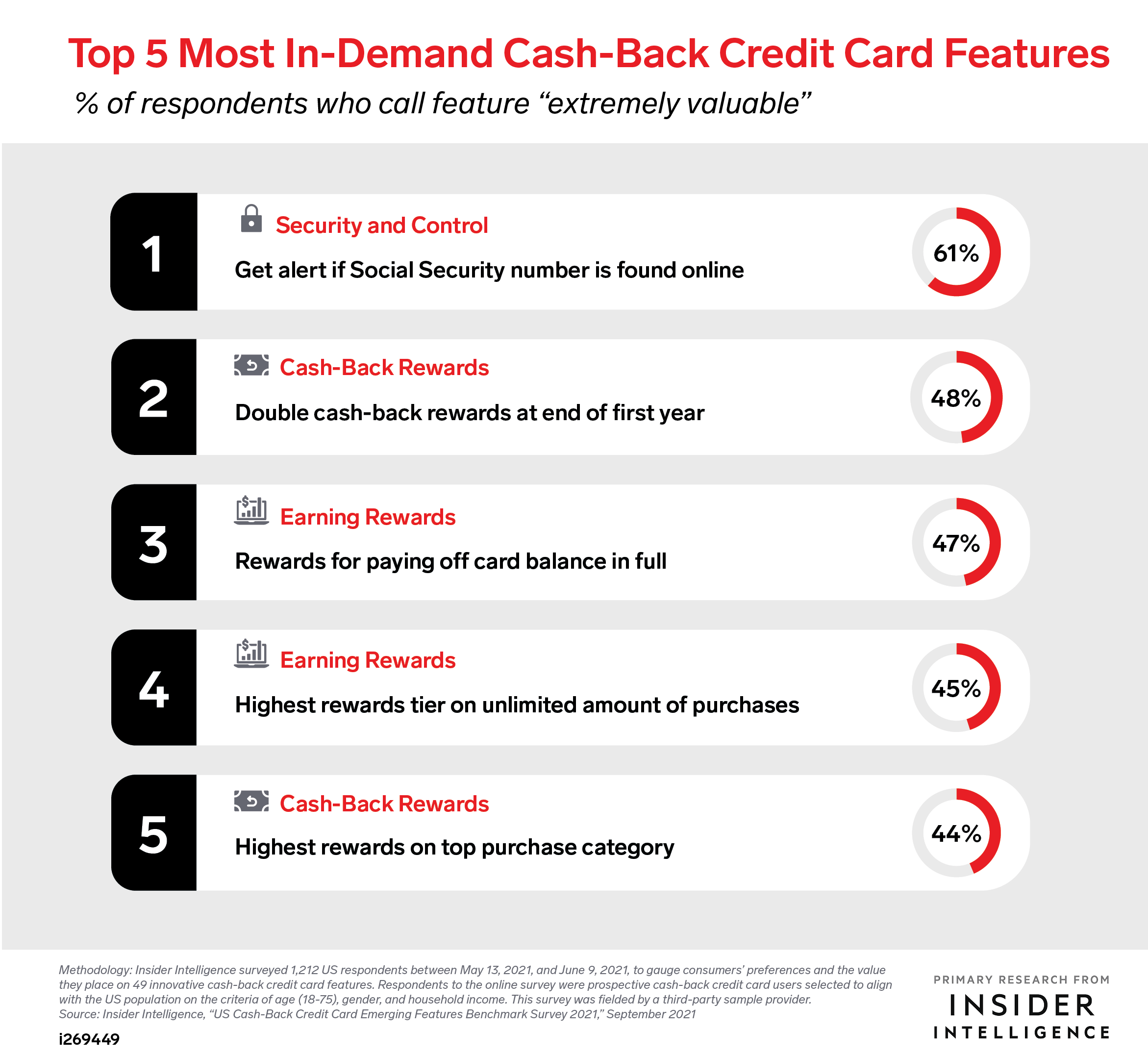 Top 5 Most In-Demand Cash-Back Credit Card Features (% of respondents who call feature