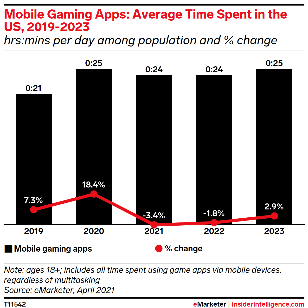Gaming Apps: Average Time Spent in the US, 2019-2023 (hrs:mins per day among population and % change)