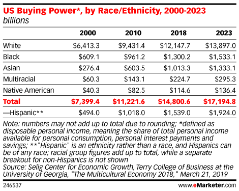 US Buying Power*, by Race/Ethnicity, 2000-2023 (billions)