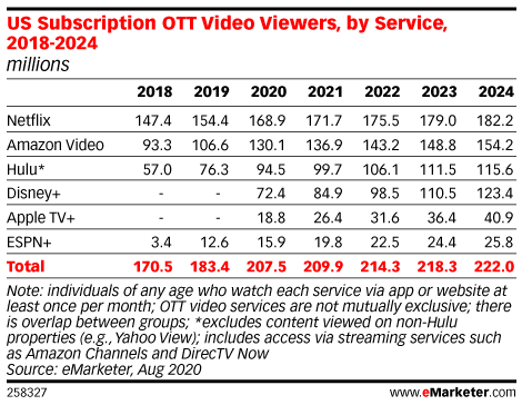 US Subscription OTT Video Viewers, by Service, 2018-2024 (millions)
