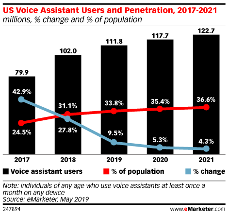 US Voice Assistant Users and Penetration, 2017-2021 (millions, % change and % of population)