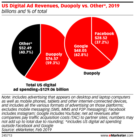 US Digital Ad Revenues, Duopoly vs. Other*, 2019 (billions and % of total)