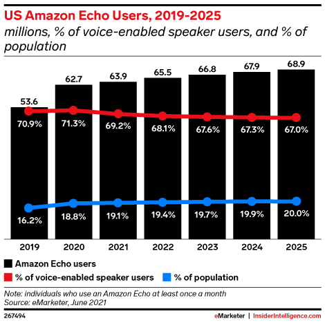 US Amazon Echo Users, 2019-2025 (millions, % of voice-enabled speaker users, and % of population)