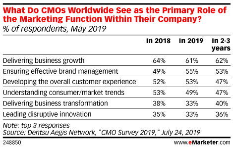 What Do CMOs Worldwide See as the Primary Role of the Marketing Function Within Their Company? (% of respondents, May 2019)
