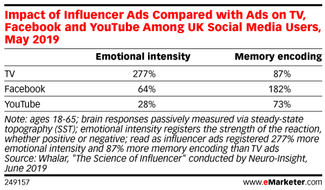 Impact of Influencer Ads Compared to Ads on TV, Facebook and YouTube Among UK Social Media Users, May 2019