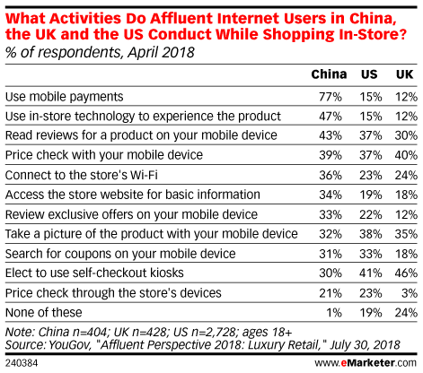 What Activities Do Affluent Internet Users in China, the UK and the US Conduct While Shopping In-Store?, April 2018 (% of respondents)
