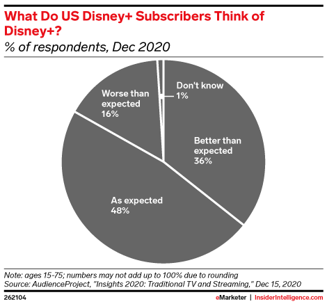 What Do US Disney+ Subscribers Think of Disney+? (% of respondents, Dec 2020)