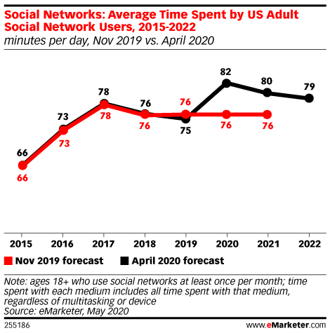 Social Networks: Average Time Spent by US Adult Social Network Users, 2015-2022 (minutes per day, Nov 2019 vs. April 2020)
