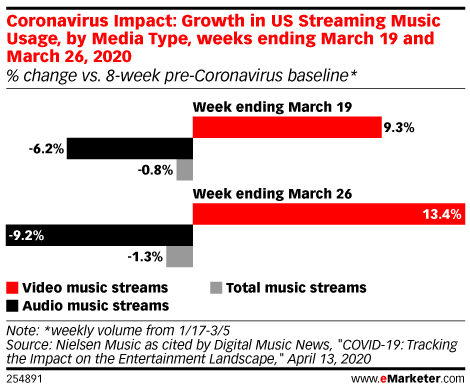 Coronavirus Impact: Growth in US Streaming Music Usage, by Media Type, weeks ending March 19 and March 26, 2020 (% change vs. 8-week pre-Coronavirus baseline*)