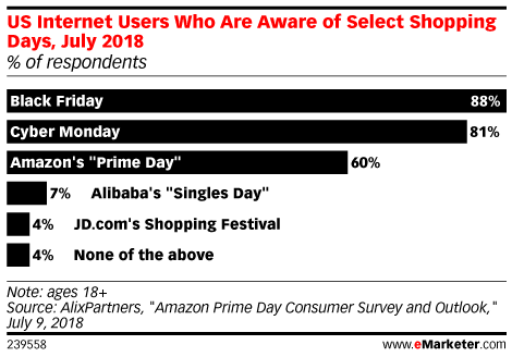 US Internet Users Who Are Aware of Select Shopping Days, July 2018 (% of respondents)
