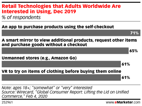 Retail Technologies that Adults Worldwide Are Interested in Using, Dec 2019 (% of respondents)