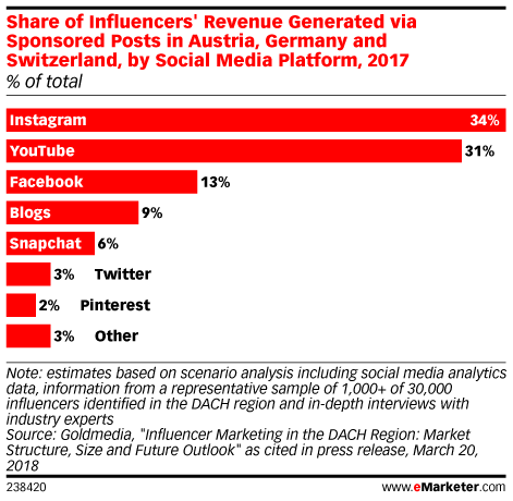 Share of Influencers' Revenue Generated via Sponsored Posts in Austria, Germany and Switzerland, by Platform, 2017 (% of total)