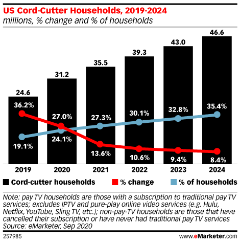 US Cord-Cutter Households, 2019-2024 (millions, % change and % of households)