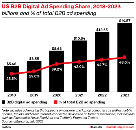 US B2B Digital Ad Spending Share, 2018-2023 (billions and % of total B2B ad spending)