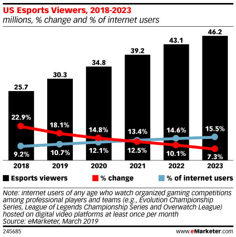 US Esports Viewers, 2018-2023 (millions, % change and % of internet users)