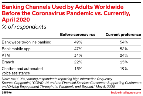 Banking Channels Used by Adults Worldwide Before the Coronavirus Pandemic vs. Currently, April 2020 (% of respondents)