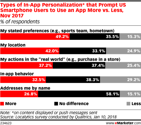 Types of In-App Personalization* that Prompt US Smartphone Users to Use an App More vs. Less, Nov 2017 (% of respondents)