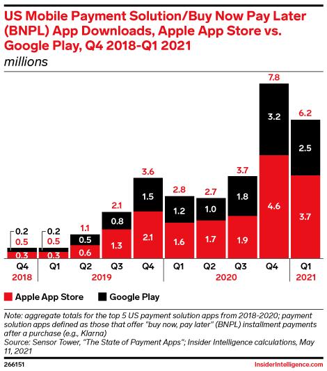US Mobile Payment Solution/Buy Now Pay Later (BNPL) App Downloads, Apple App Store vs. Google Play, Q4 2018-Q1 2021 (millions)