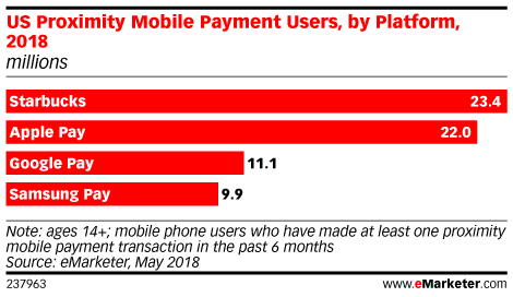 US Proximity Mobile Payment Users, by Platform, 2018 (millions)