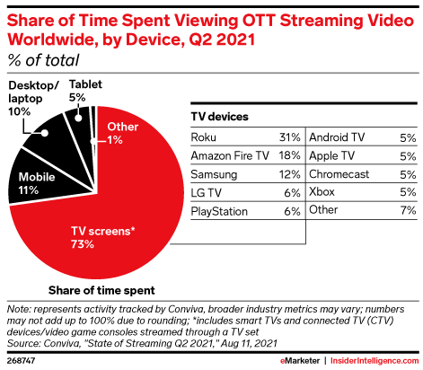 Share of Time Spent Viewing OTT Streaming Video Worldwide, by Device, Q2 2021 (% of total)