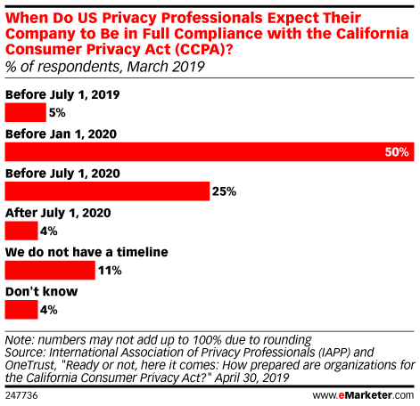 When Do US Privacy Professionals Expect Their Company to Be in Full Compliance with the California Consumer Privacy Act (CCPA)? (% of respondents, March 2019)