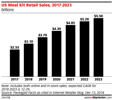 US Meal Kit Retail Sales, 2017-2023 (billions)